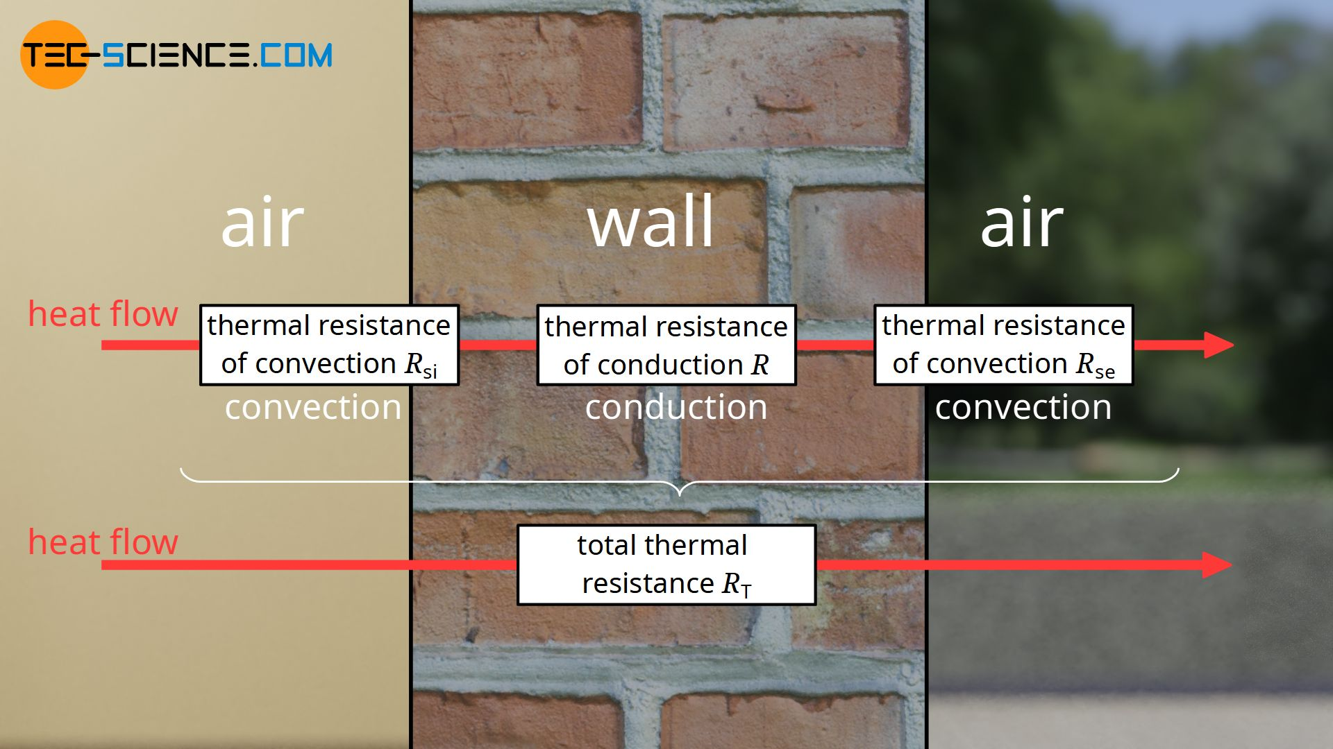 Thermal resistance of convection and conduction and total thermal resistance