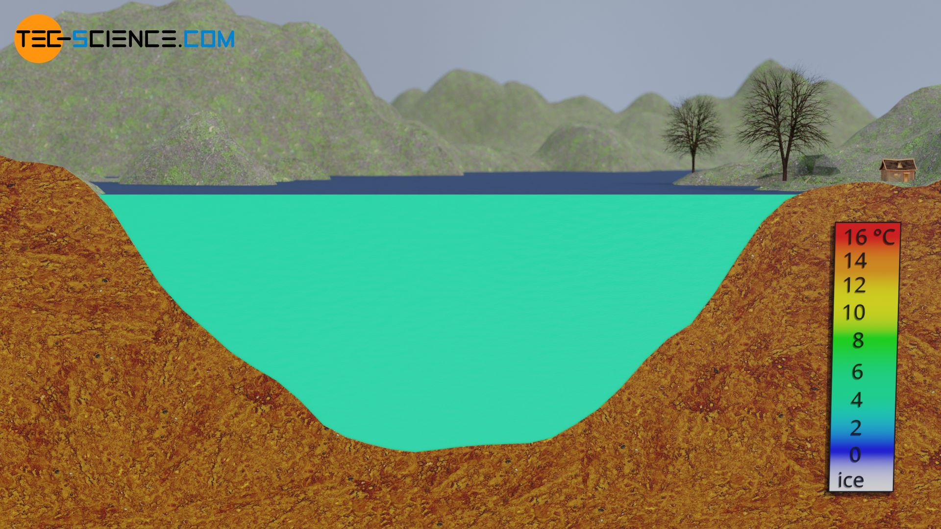 Thermal stratification of a lake in autumn
