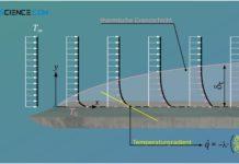 Definition der thermischen Grenzschicht (Temperaturgrenzschicht)