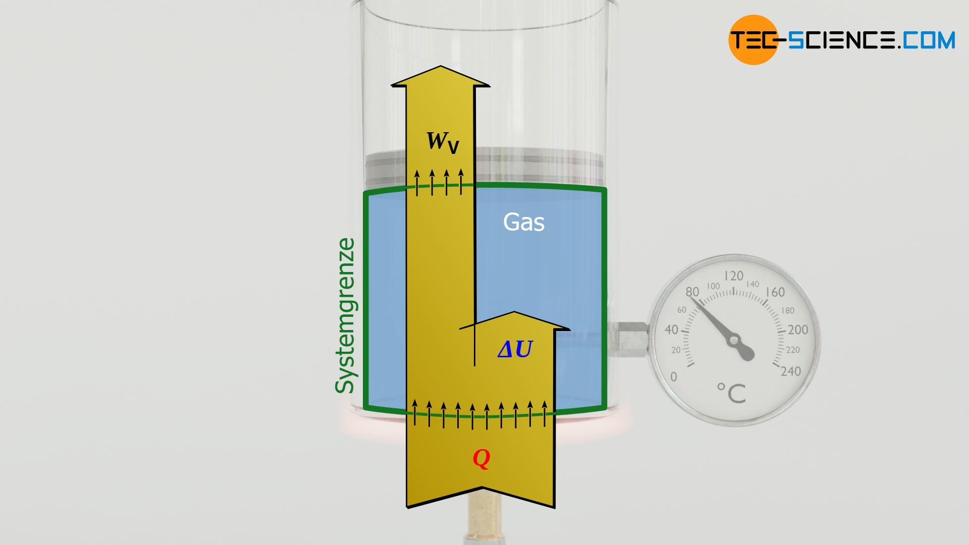 Energieflussdiagramm eines isobaren Prozesses (konstanter Druck)