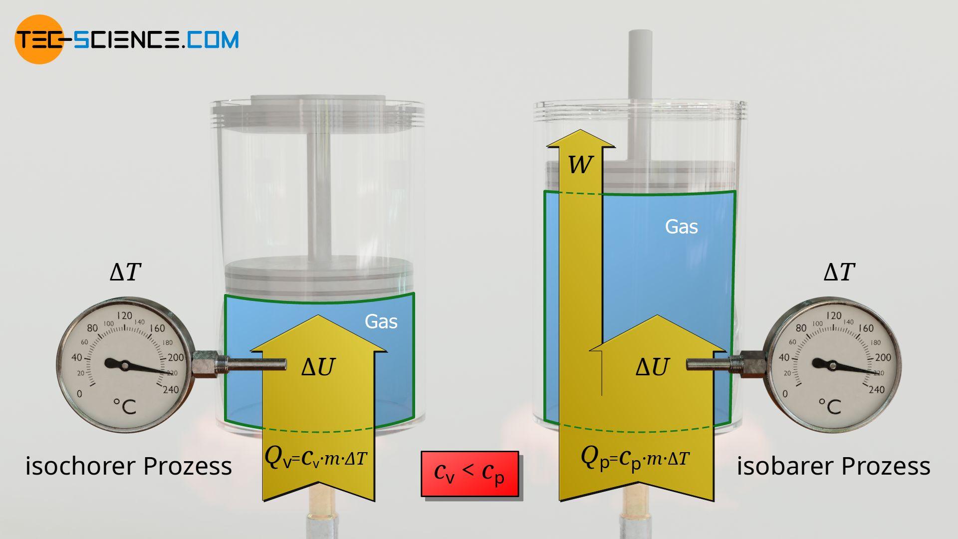 Vergleich der Wärmezufuhr bei einem isochoren und isobaren Prozess