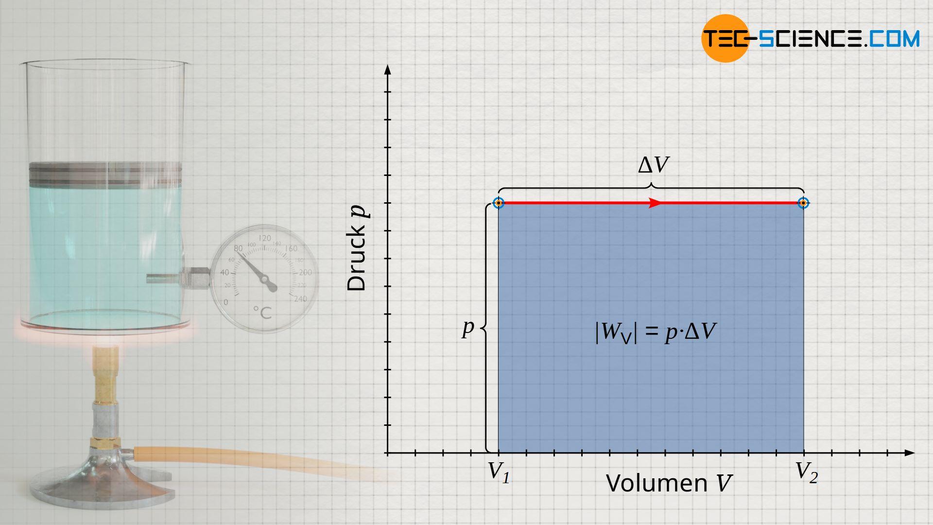 Berechnung der Volumenänderungsarbeit für einen isobaren Prozess