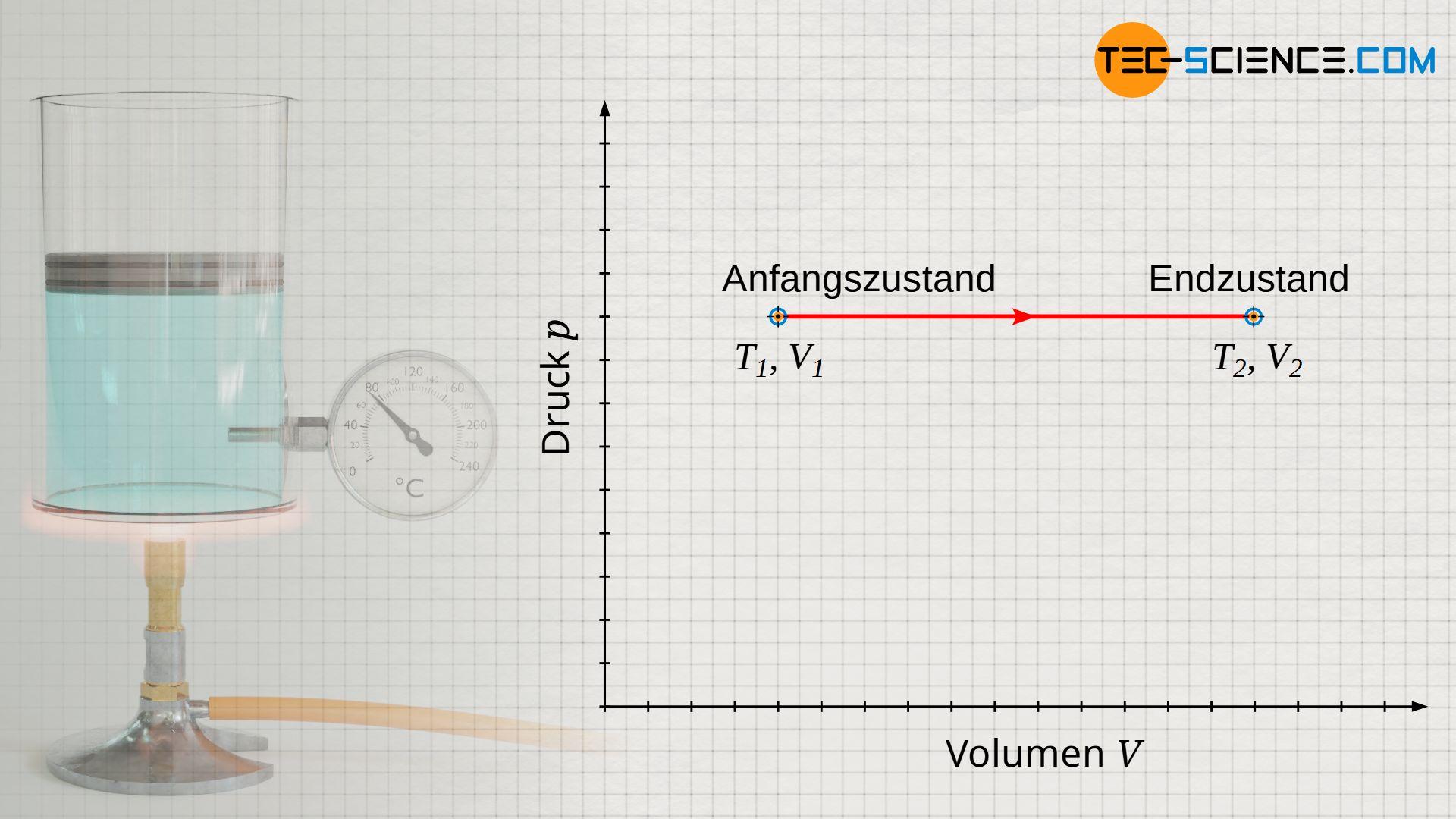 Isobarer Prozess im Volumen-Druck-Diagramm (konstanter Druck)