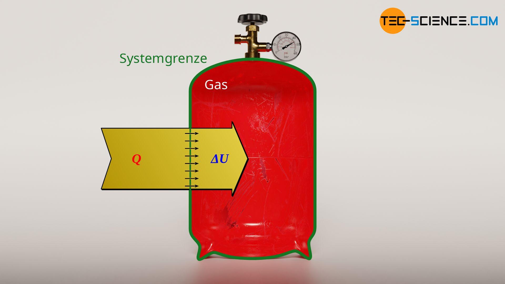 Energieflussdiagramm eines isochoren Prozesses (konstantes Volumen)