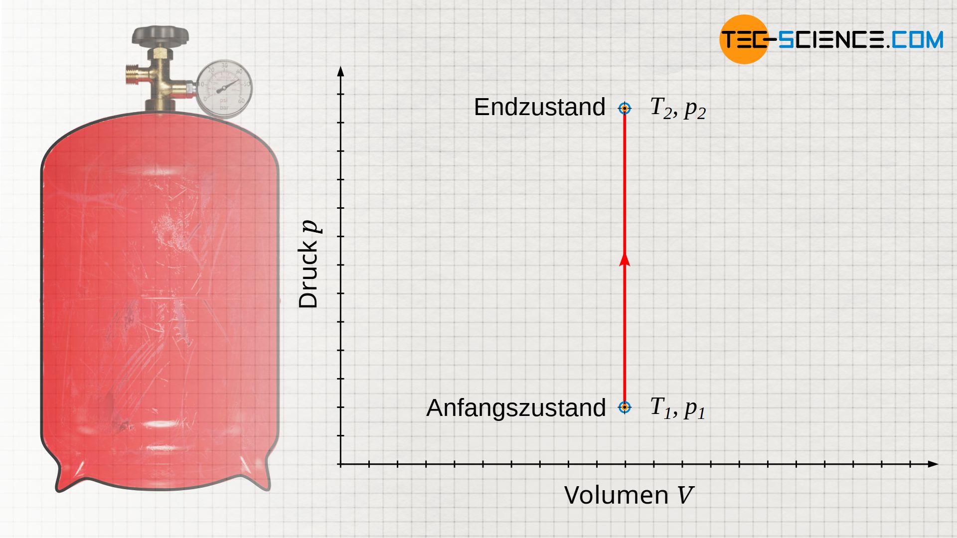 Isochorer Prozess im Volumen-Druck-Diagramm (konstantes Volumen)