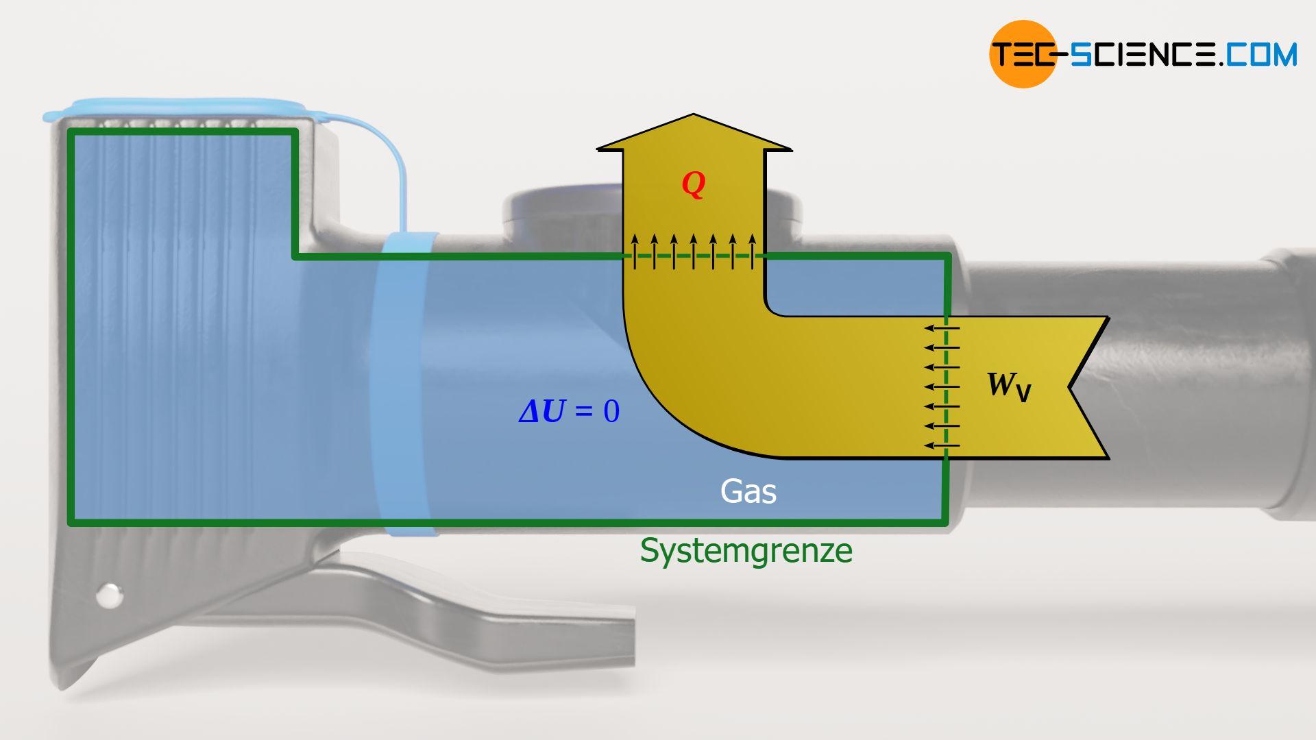 Energieflussdiagramm eines isothermen Prozesses (konstante Temperatur)