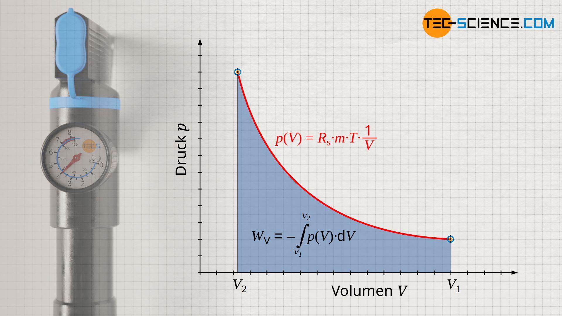 Berechnung der Volumenänderungsarbeit für einen isothermen Prozess