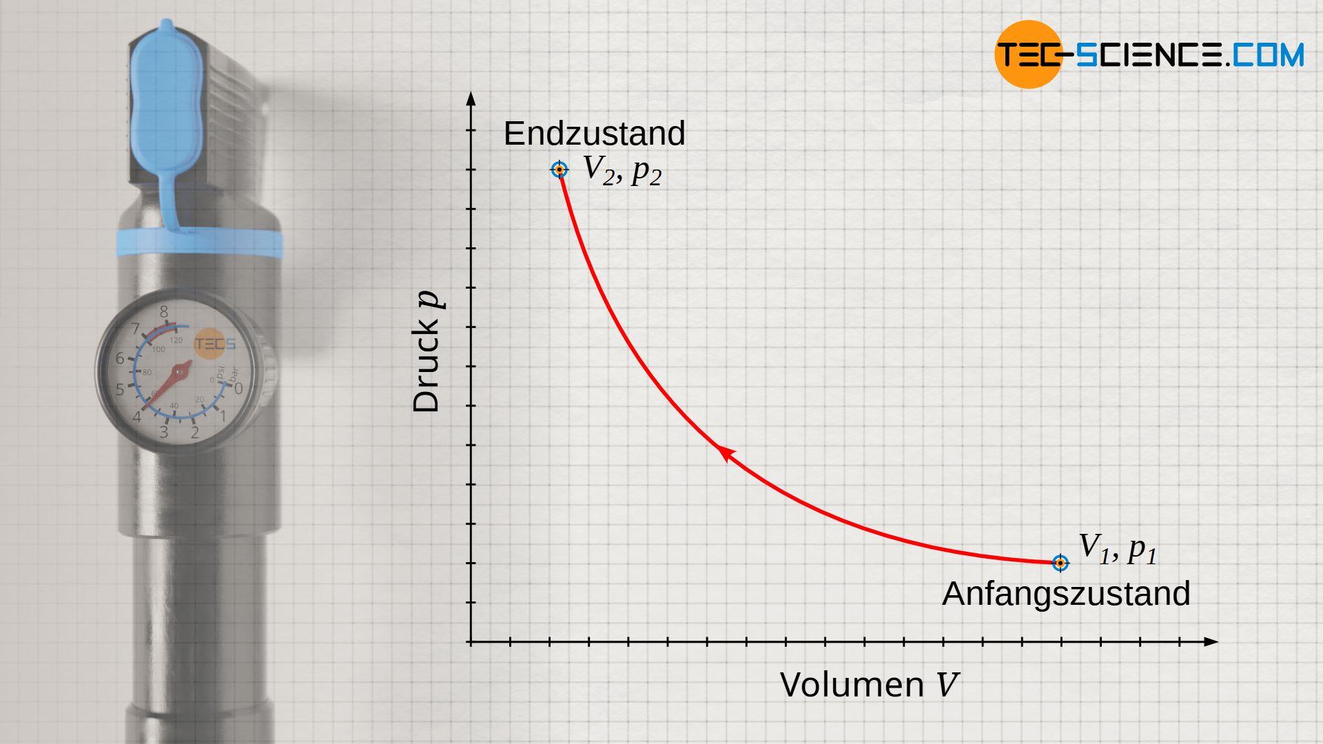 Isothermer Prozess im Volumen-Druck-Diagramm (konstante Temperatur)
