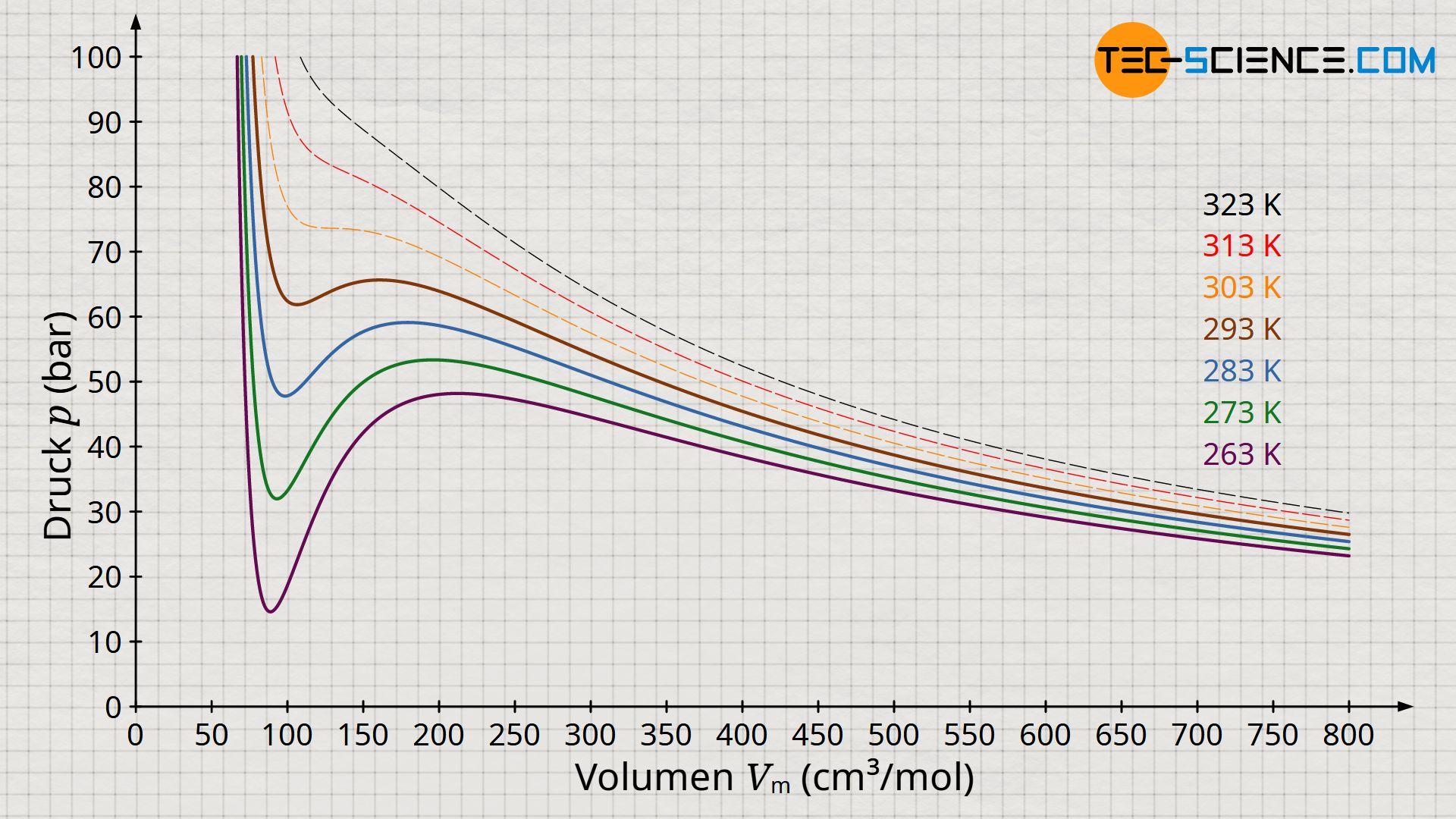 Isothermen eines realen Gases gemäß der Van-der-Waals-Gleichung