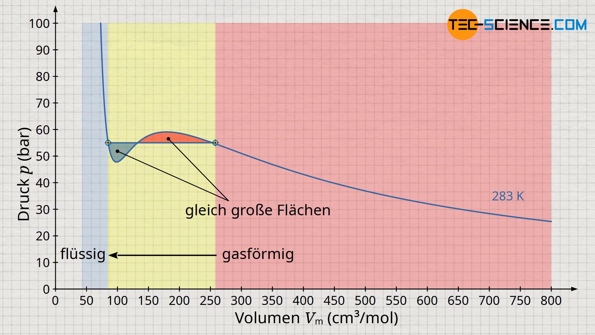 Maxwell-Konstruktion zur Beschreibung der Verflüssigung von realen Gasen