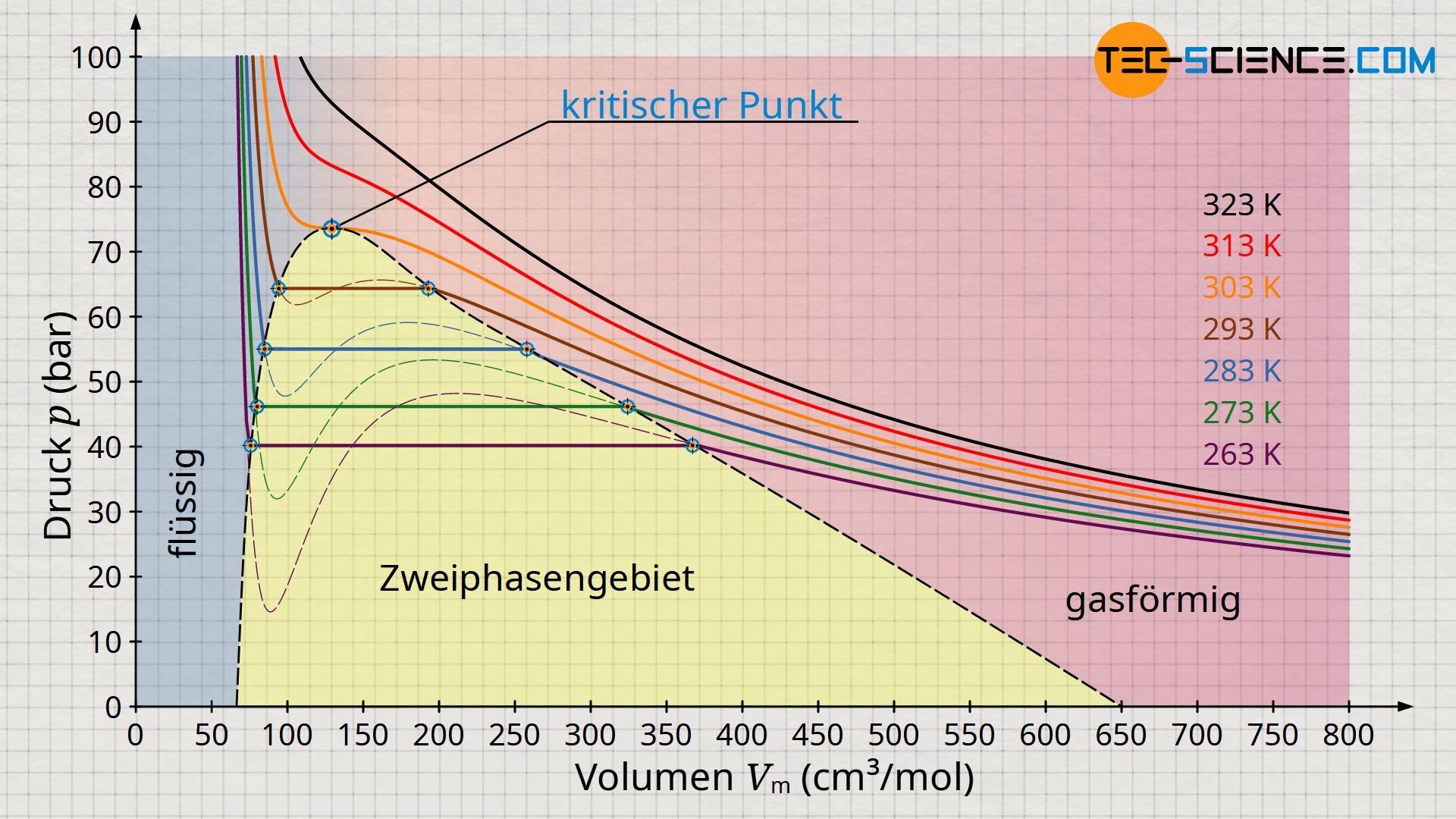 Phasendiagramm zur Beschreibung Verflüssigung eines realen Gases am Beispiel von Kohlendioxid