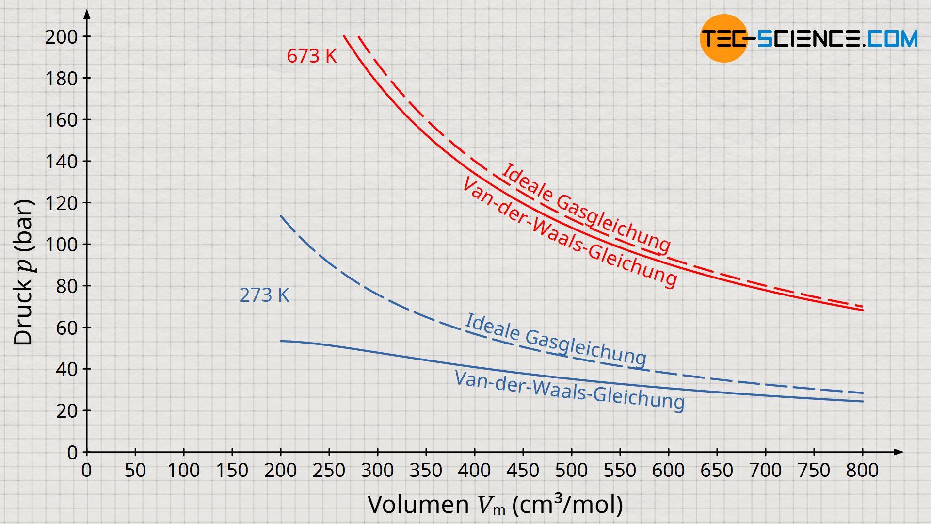 Vergleich des idealen Gasgesetztes und der Van-der-Waals-Gleichung am Beispiel von Kohlenstoffdioxid