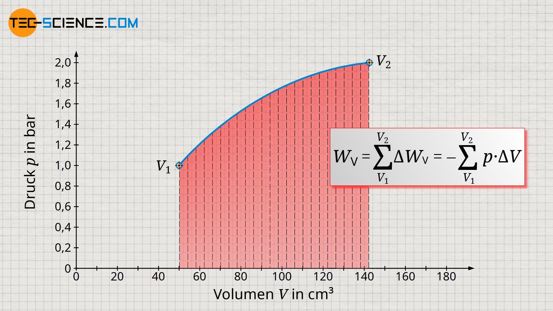 Aufsummierung der infinitesimalen Volumenarbeiten zur gesamten Volumenänderungsarbeit