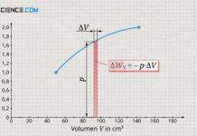 Betrachtung einer kleinen Änderung des Volumens bei nahezu konstantem Druck