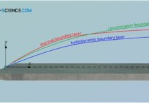 Hydrodynamic, thermal and concentration boundary layer