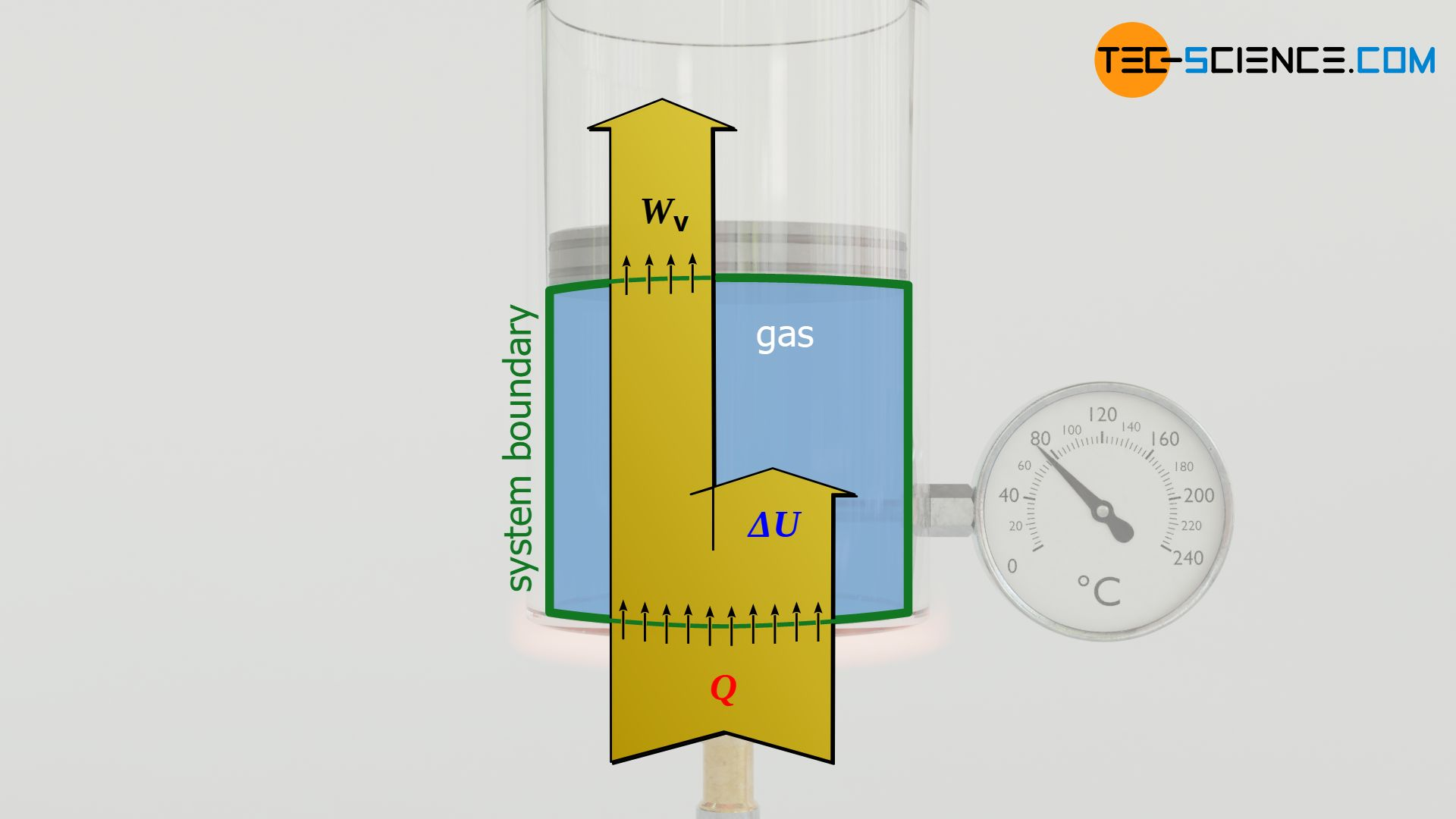 Energy flow diagram of an isobaric process (constant pressure)