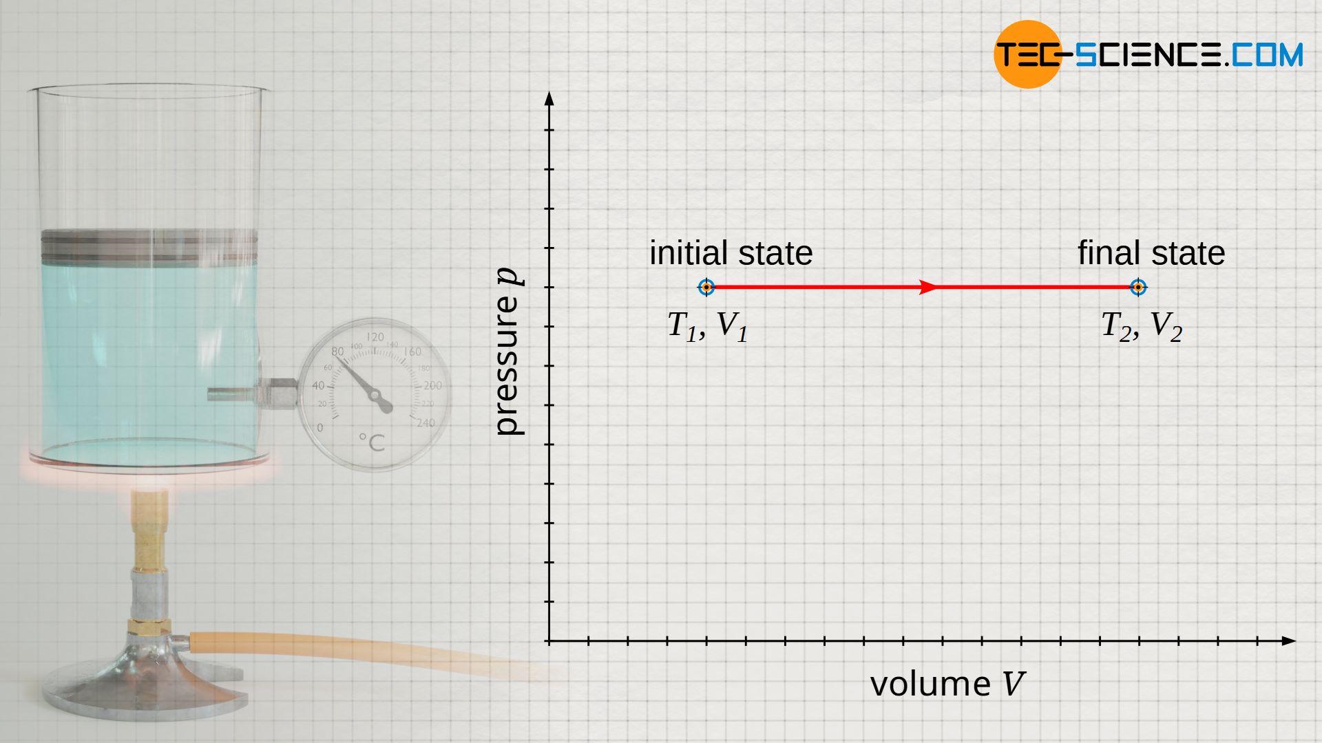 Isobaric process in volume-pressure diagram (constant pressure)