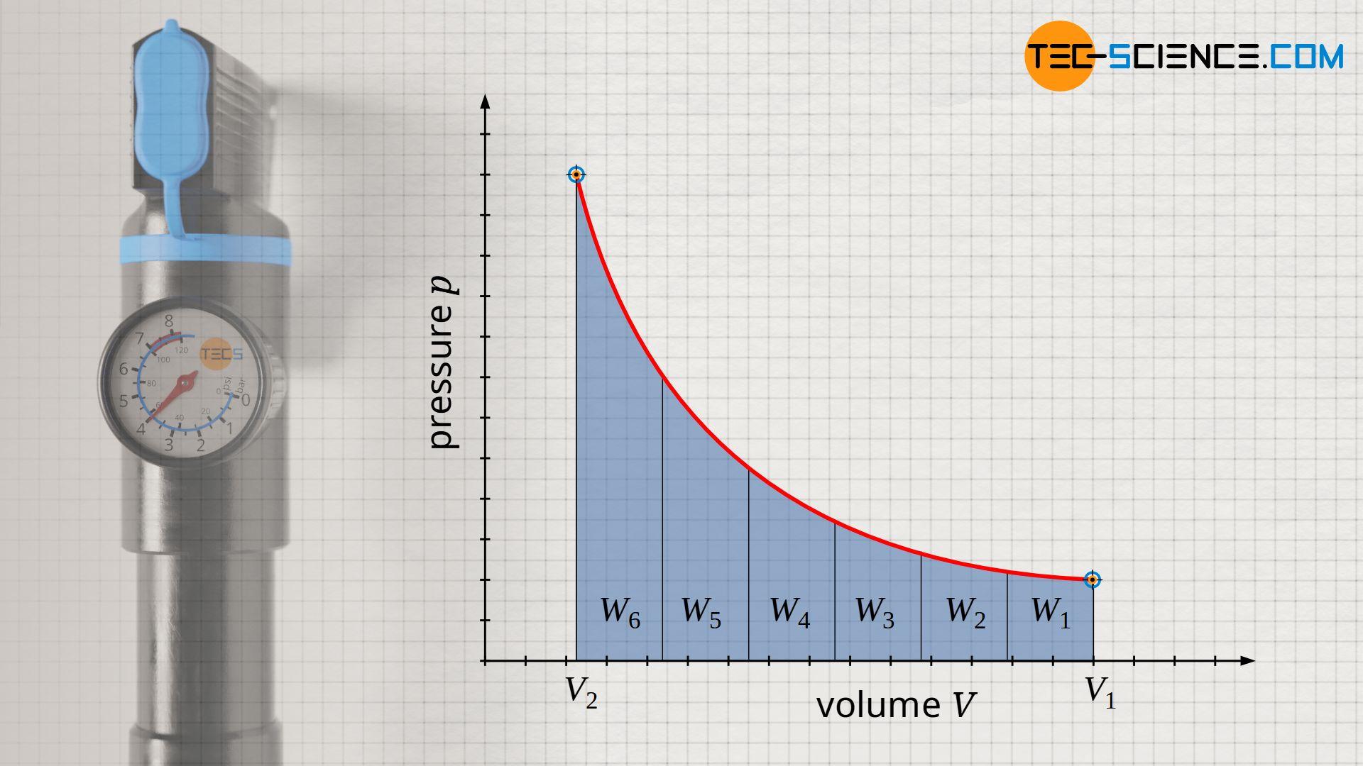 Increase in pressure-volume work with decreasing volume