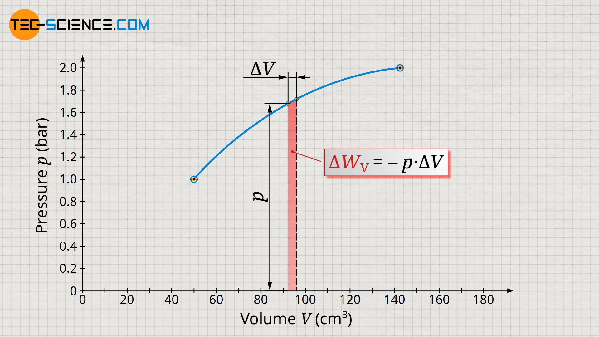 Considering a small change in volume at nearly constant pressure