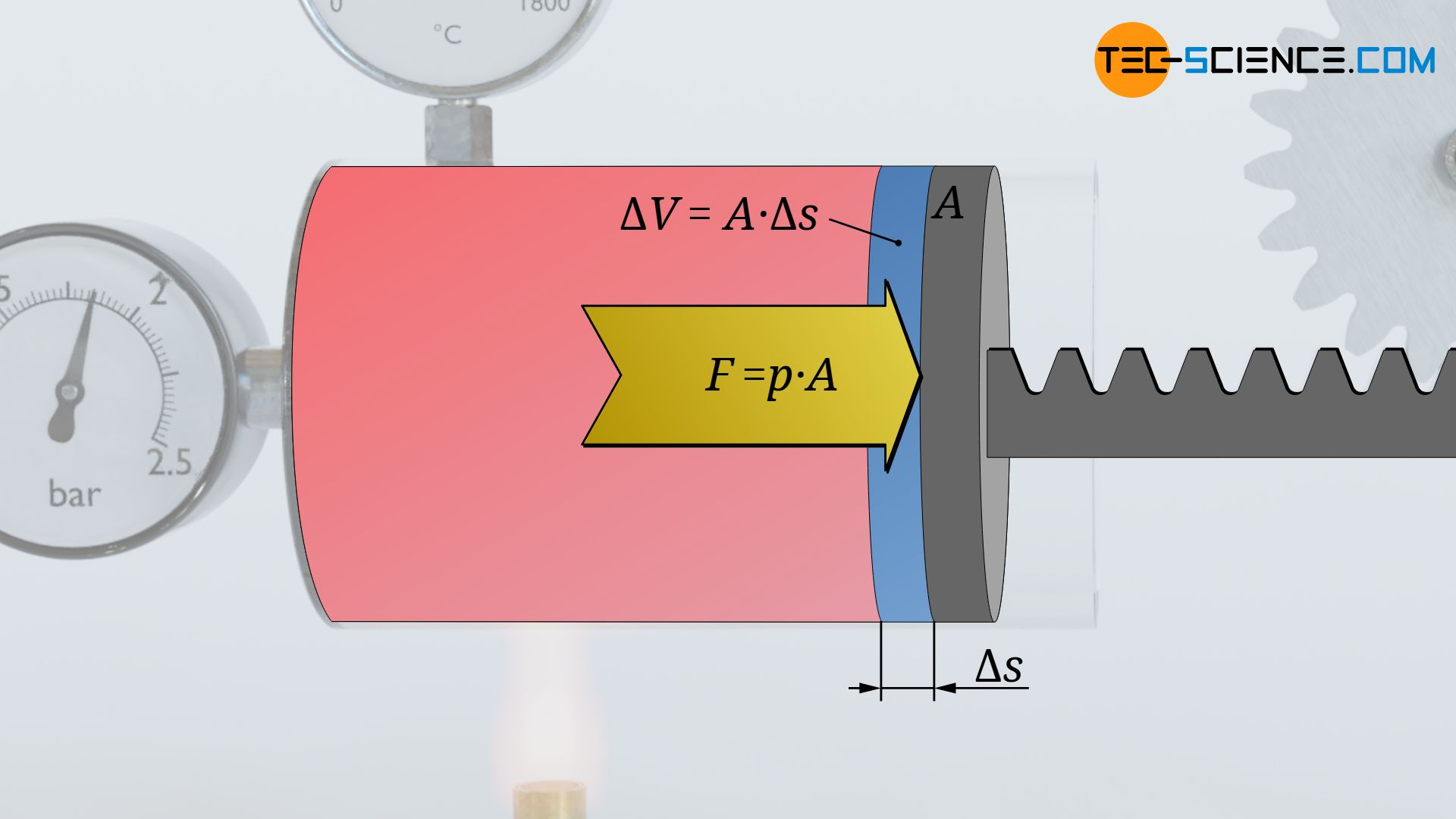 Relationship between the volume change and the displacement of the piston