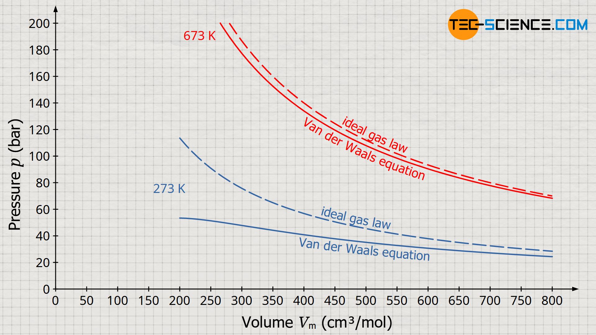 Comparison of the ideal gas law and the Van der Waals equation using carbon dioxide as an example