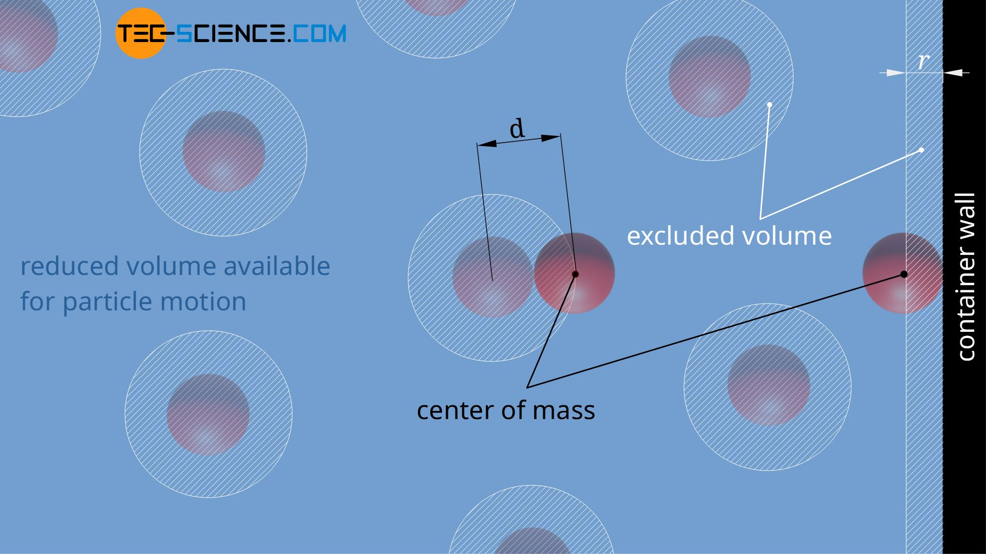 Taking into account the excluded volume due to the size of the molecules