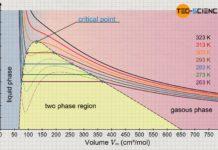 Phase diagram describing liquefaction of a real gas using carbon dioxide as an example