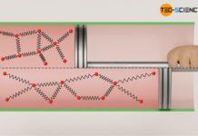 Vergrößerung des Abstandes der Moleküle bei einer Expansion (Joule-Thomson-Effekt)