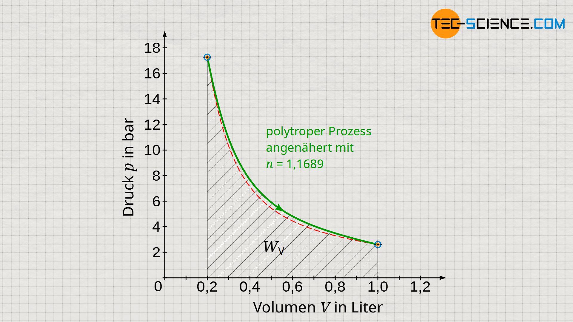 Volumenänderungsarbeit des polytropen Prozesses