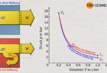 Expansion eines Gases in einem adiabaten System mit und ohne dissipation von Energie (Reibung)