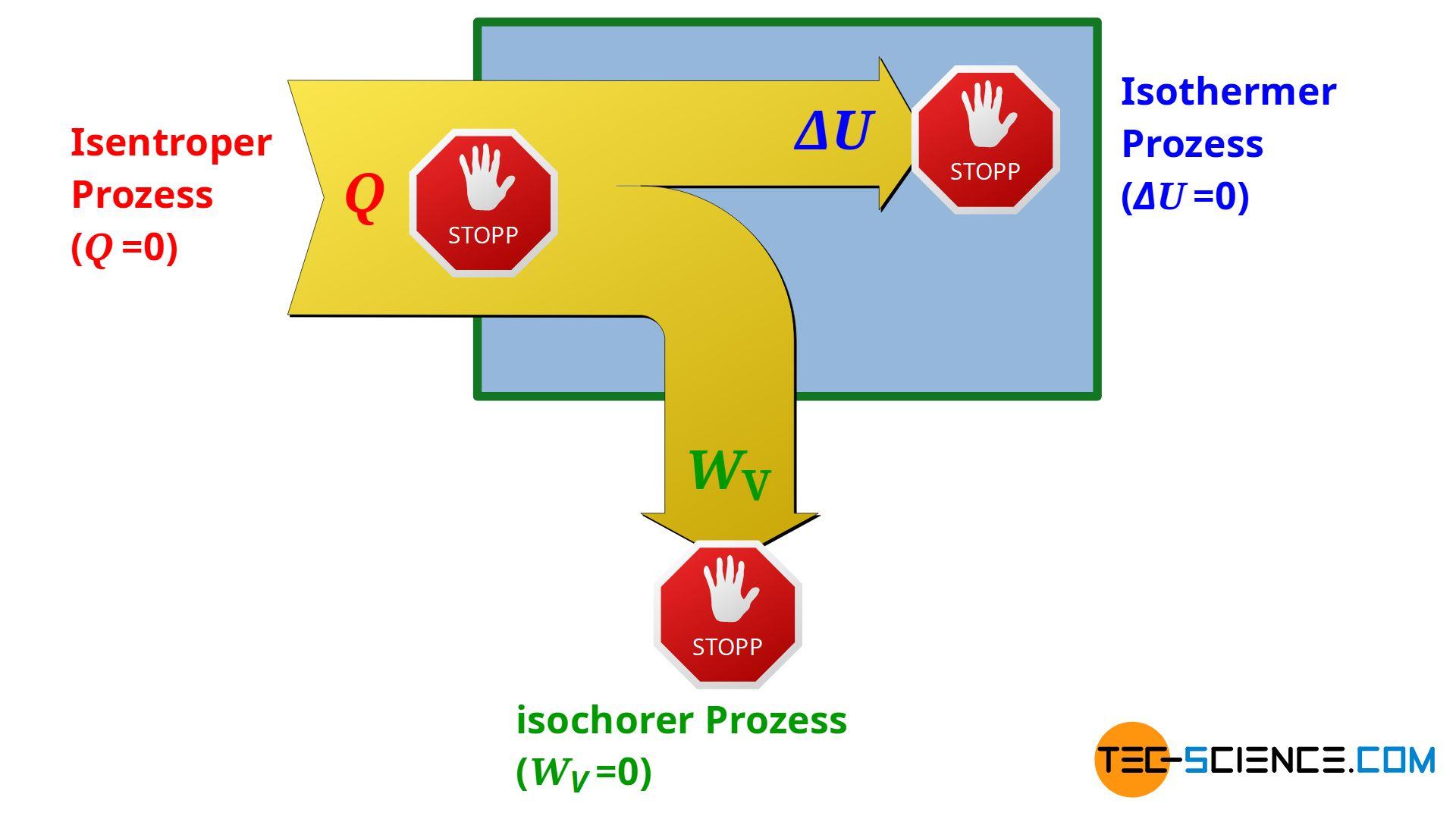 Spezialfälle von thermodynamischen Prozessen