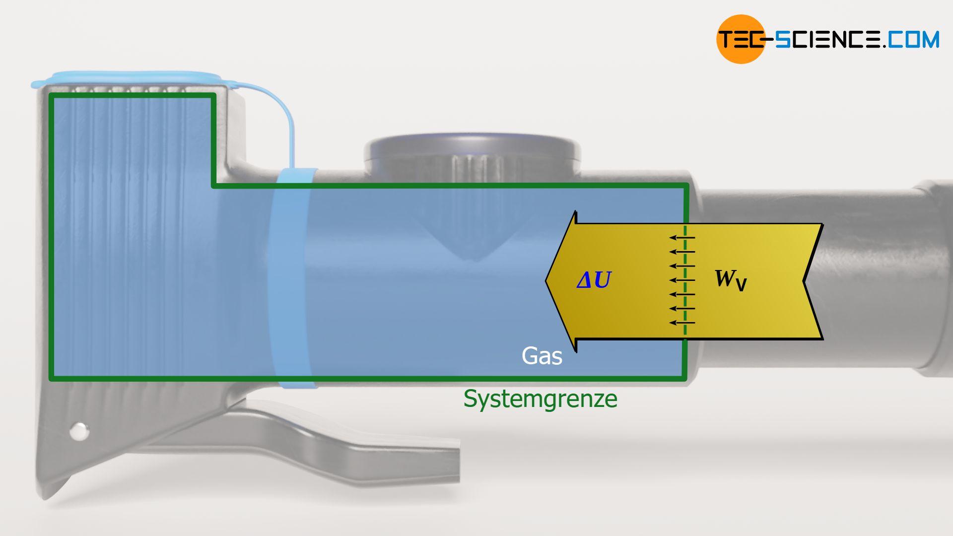 Energieflussdiagramm eines isentropen Prozesses