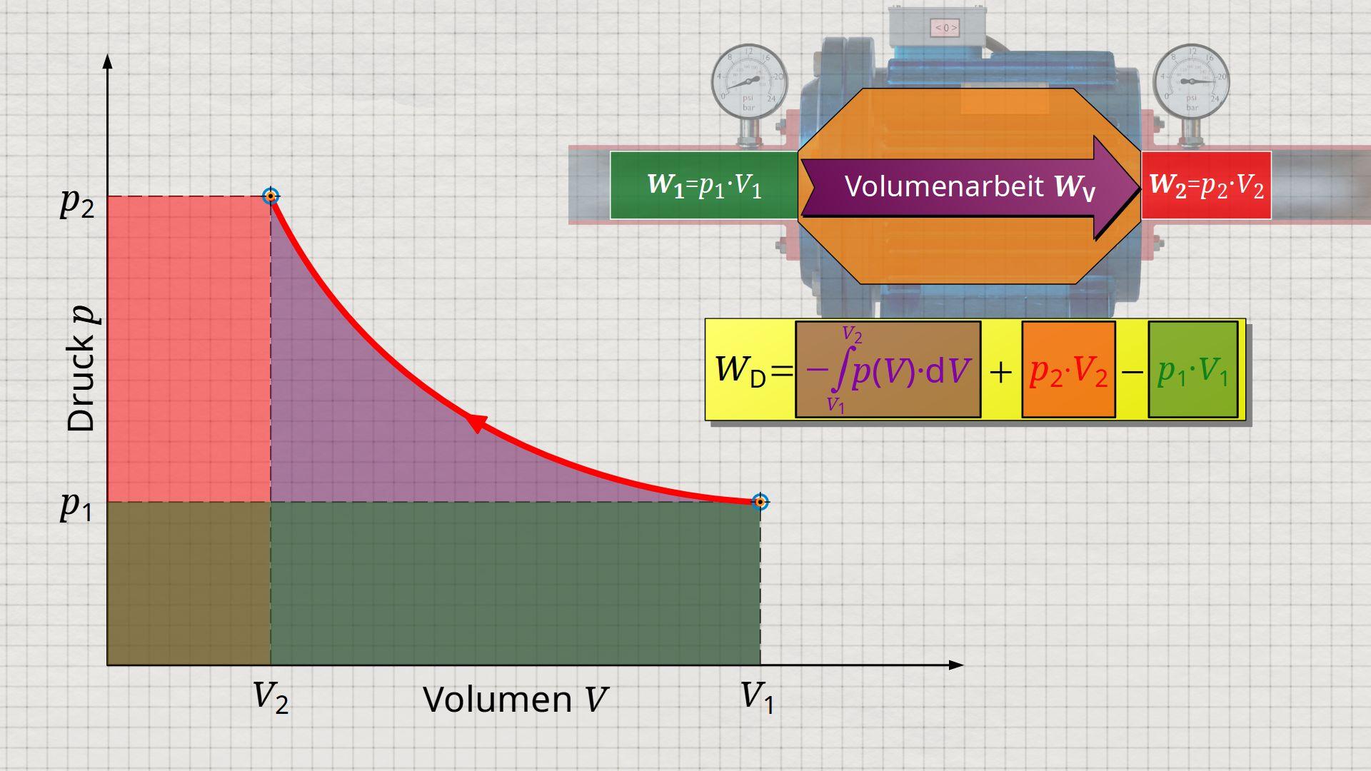Herleitung der Druckänderungsarbeit als seitliche Fläche im Volumen-Druck-Diagramm
