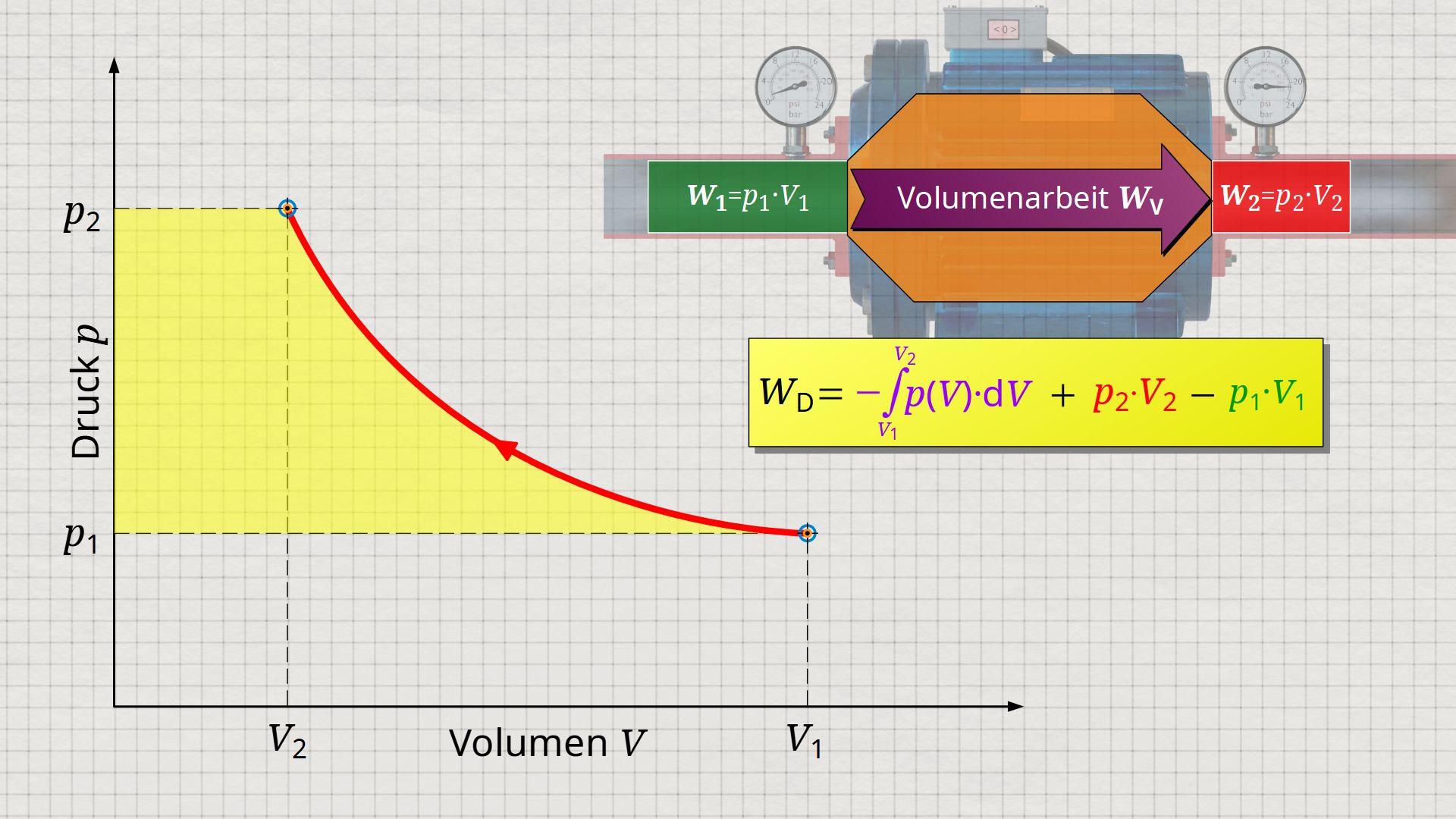 Druckänderungsarbeit als seitliche Fläche im Volumen-Druck-Diagramm