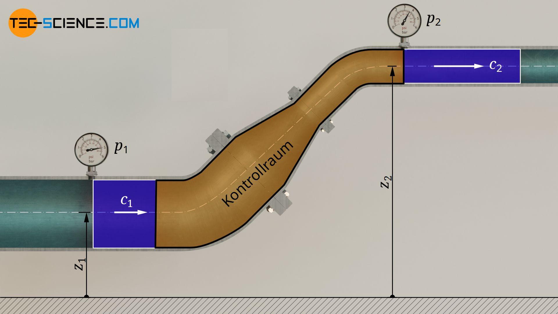 Herleitung der Bernoulli-Gleichung aus dem ersten Hauptsatz der Thermodynamik für offene Systeme