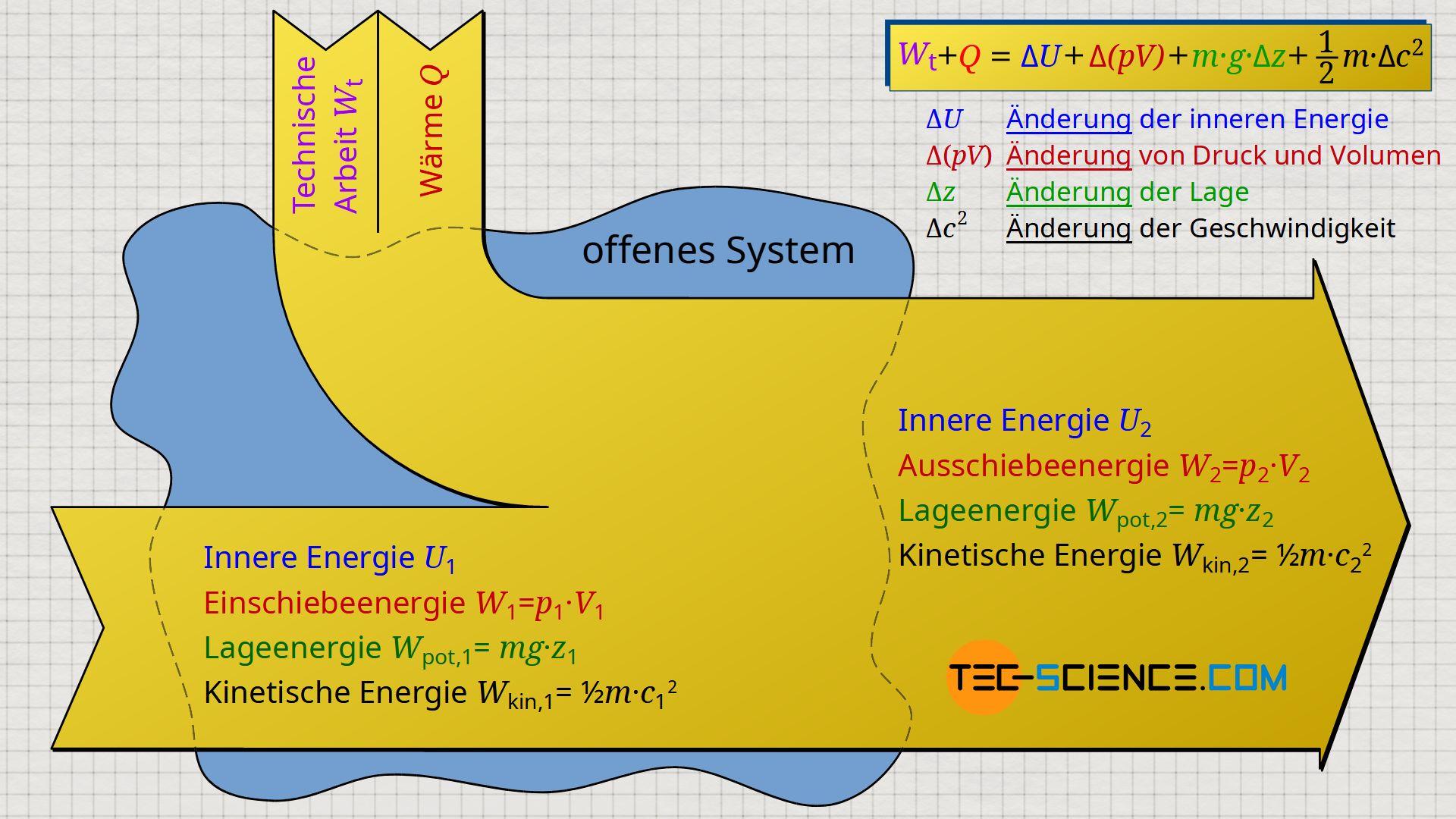 Erster Hauptsatz der Thermodynamik für ein Fluidelement, das sich durch ein offenes System bewegt