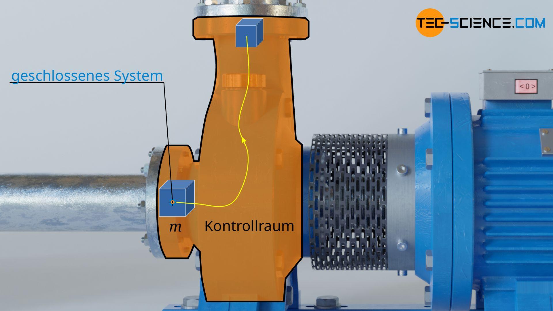 Strömendes Fluidelement als geschlossenes System durch einen Kontrollraum (offenes System)