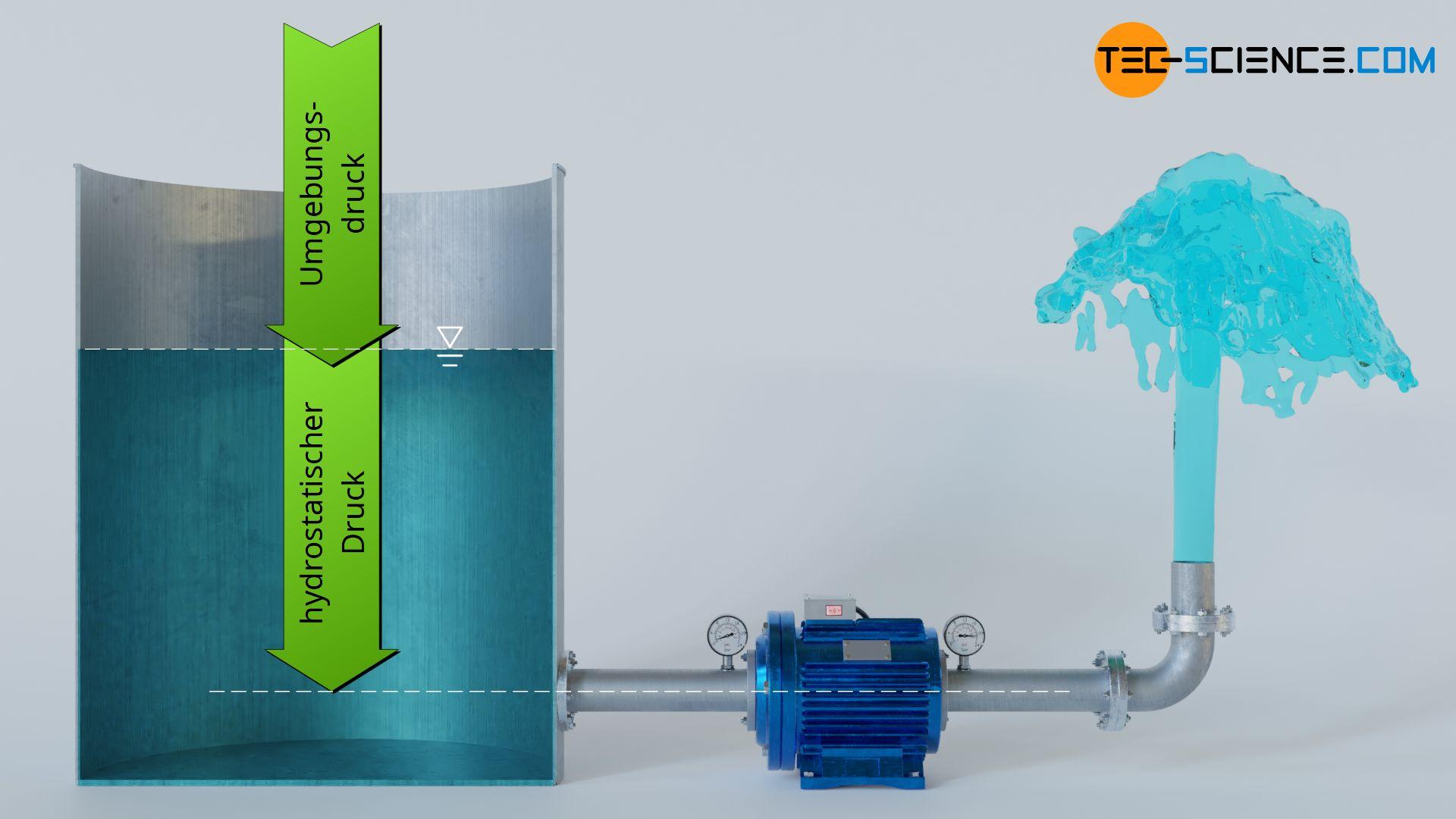 Einschieben der Flüssigkeit in die Pumpe durch den Umgebungsdruck und den hydrostatischen Druck