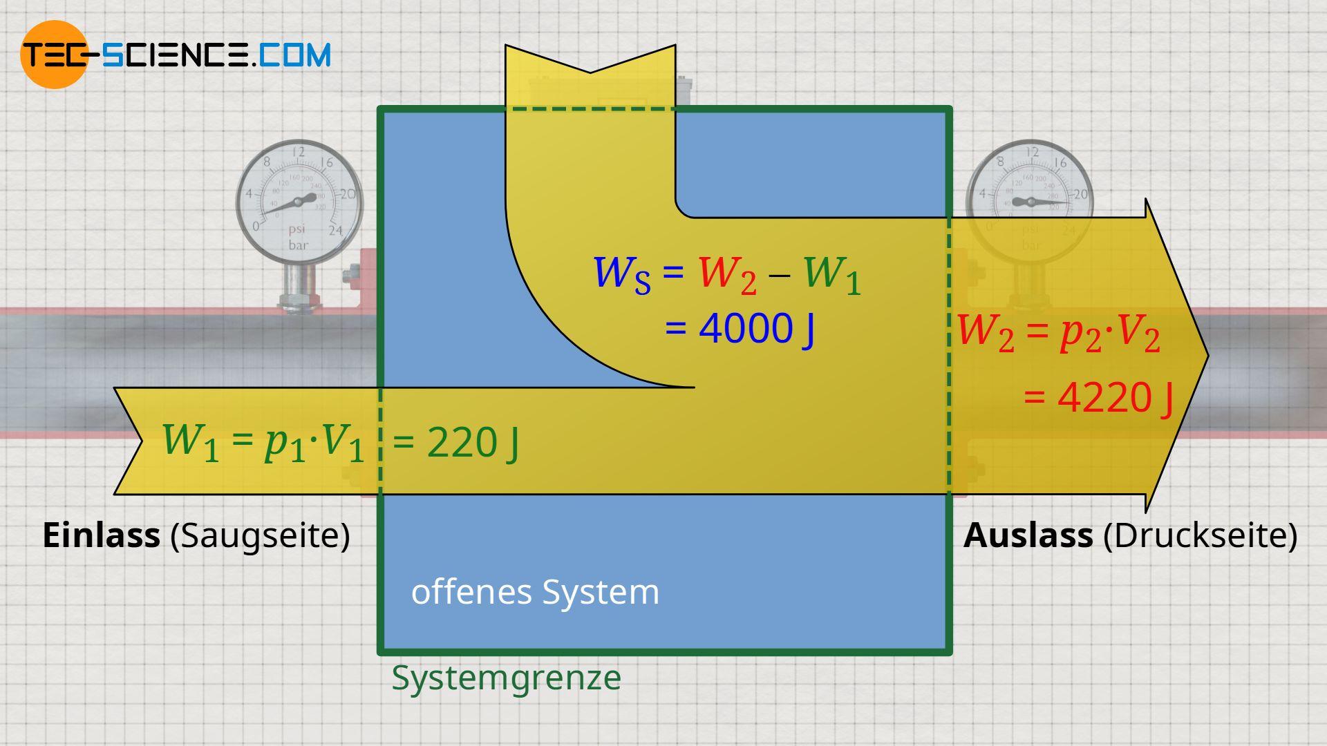 Energieflussdiagramm beim Strömen eines inkompressiblen Fluids durch ein offenes System