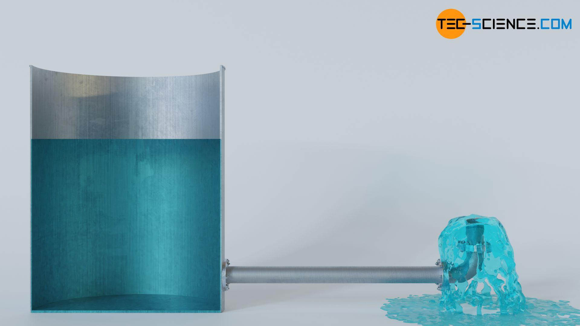 Ausströmen der Flüssigkeit aus einem Rohr ohne Pumpe