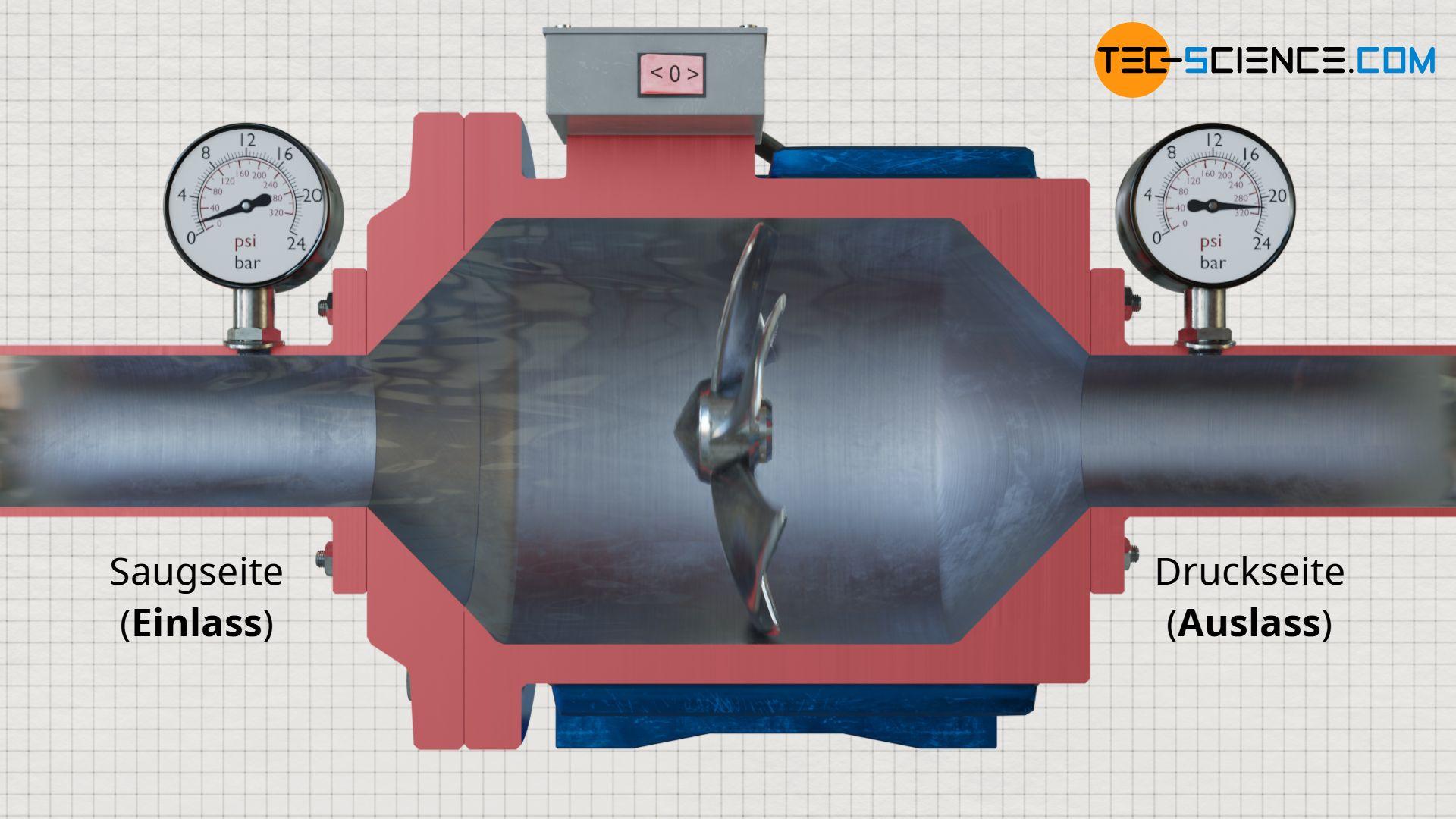 Prinzip der Druckerhöhung in Pumpen mittels rotierendem Laufrad (Impeller)