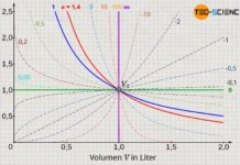 Polytrope Prozesse im Volumen-Druck-Diagramm