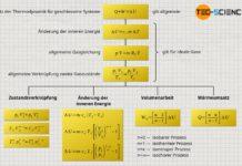 Zusammenfassung der Formeln und Gleichungen von polytropen Prozessen