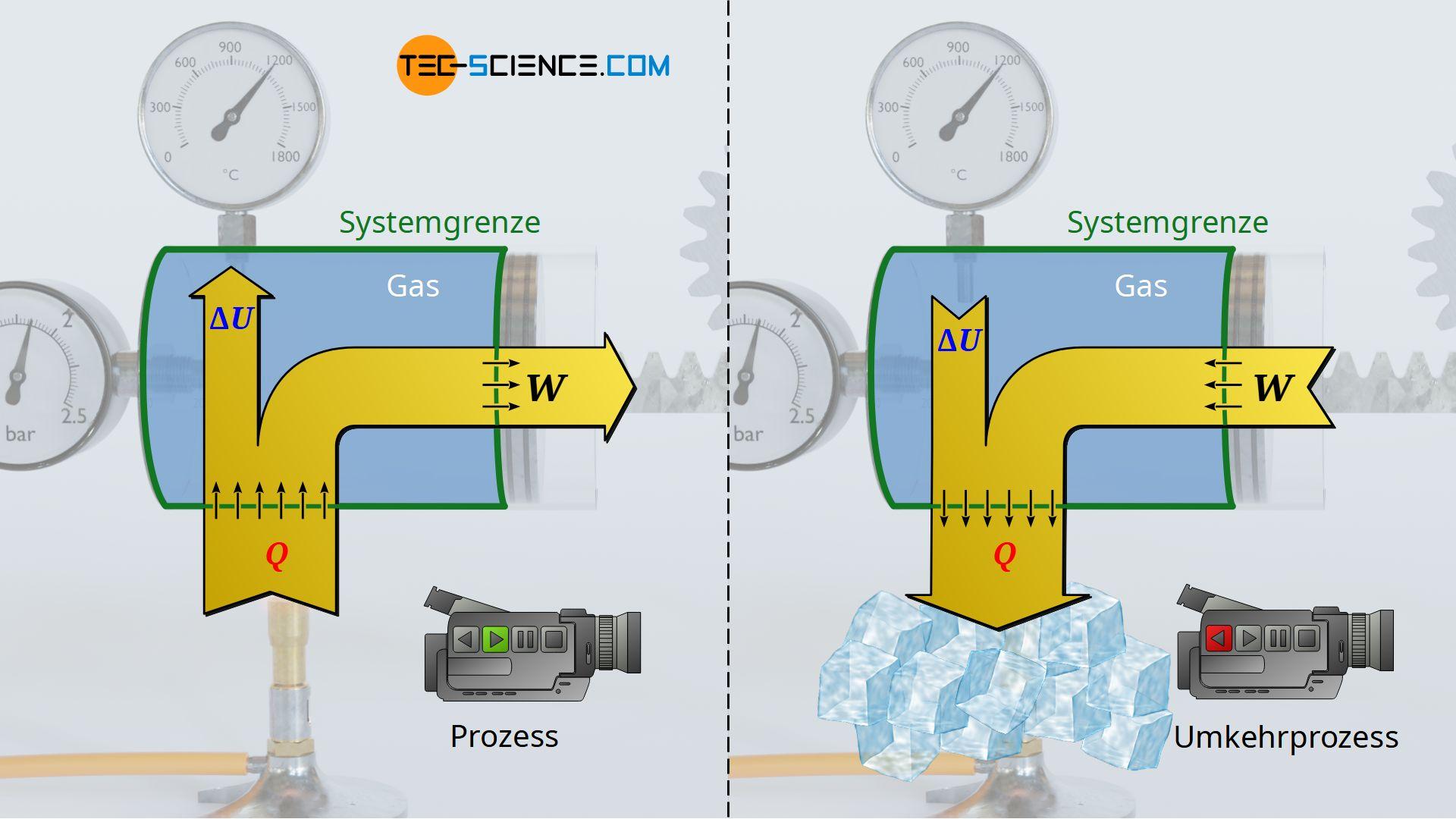 Anheben eines Gewichtes unter Wärmezufuhr / Absenken eines Gewichtes unter Wärmeabfuhr