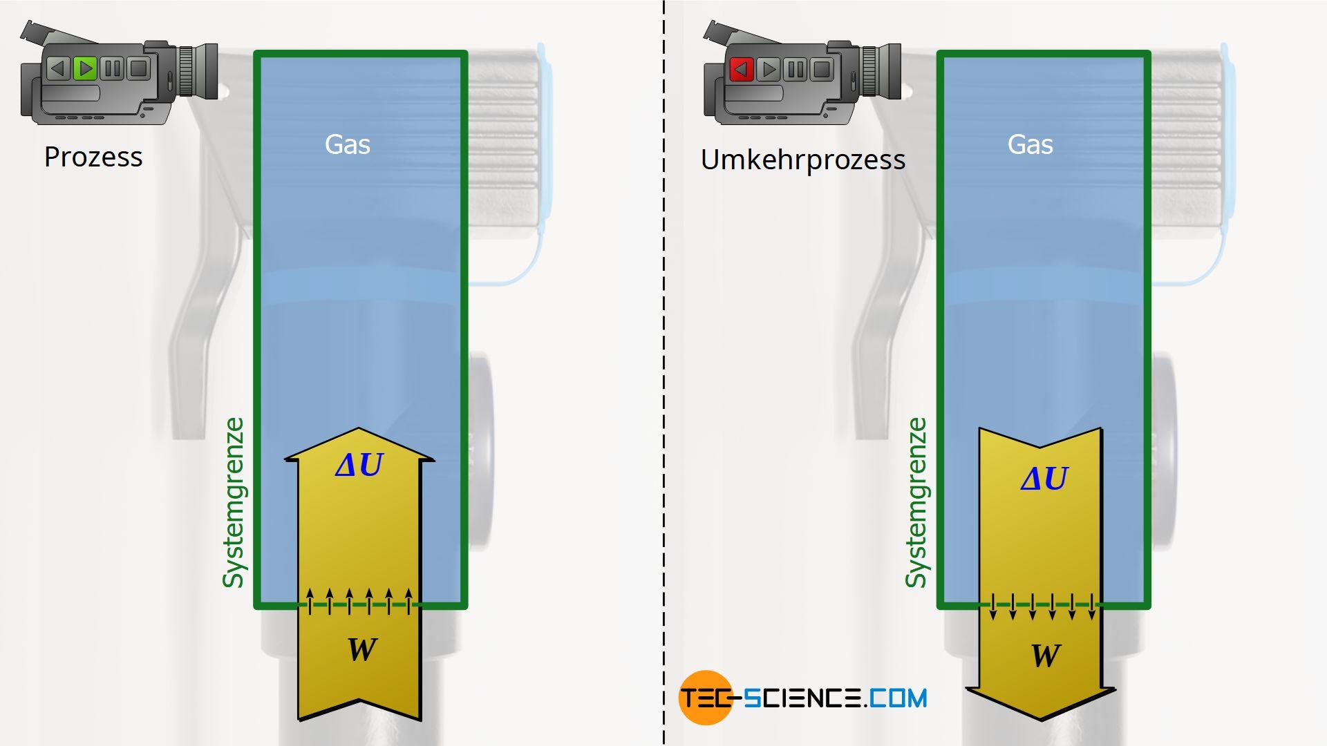 Isentrope Kompression eines Gases durch Zufuhr von Arbeit/ Isentrope Expansion eines Gases durch Abfuhr von Arbeit