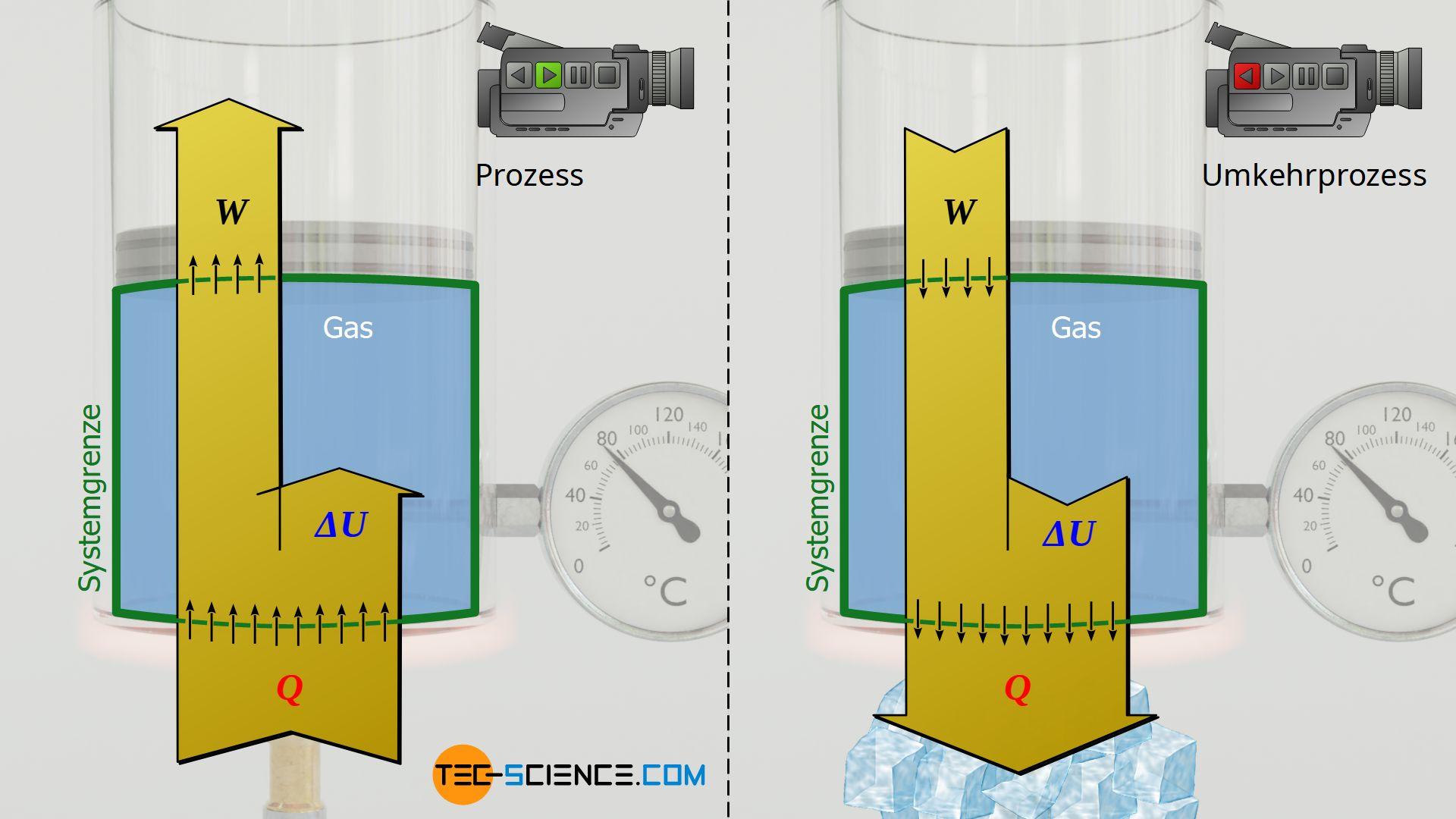 Isobare Wärmezufuhr bei Expansion / Isobare Wärmeabfuhr bei Kompression