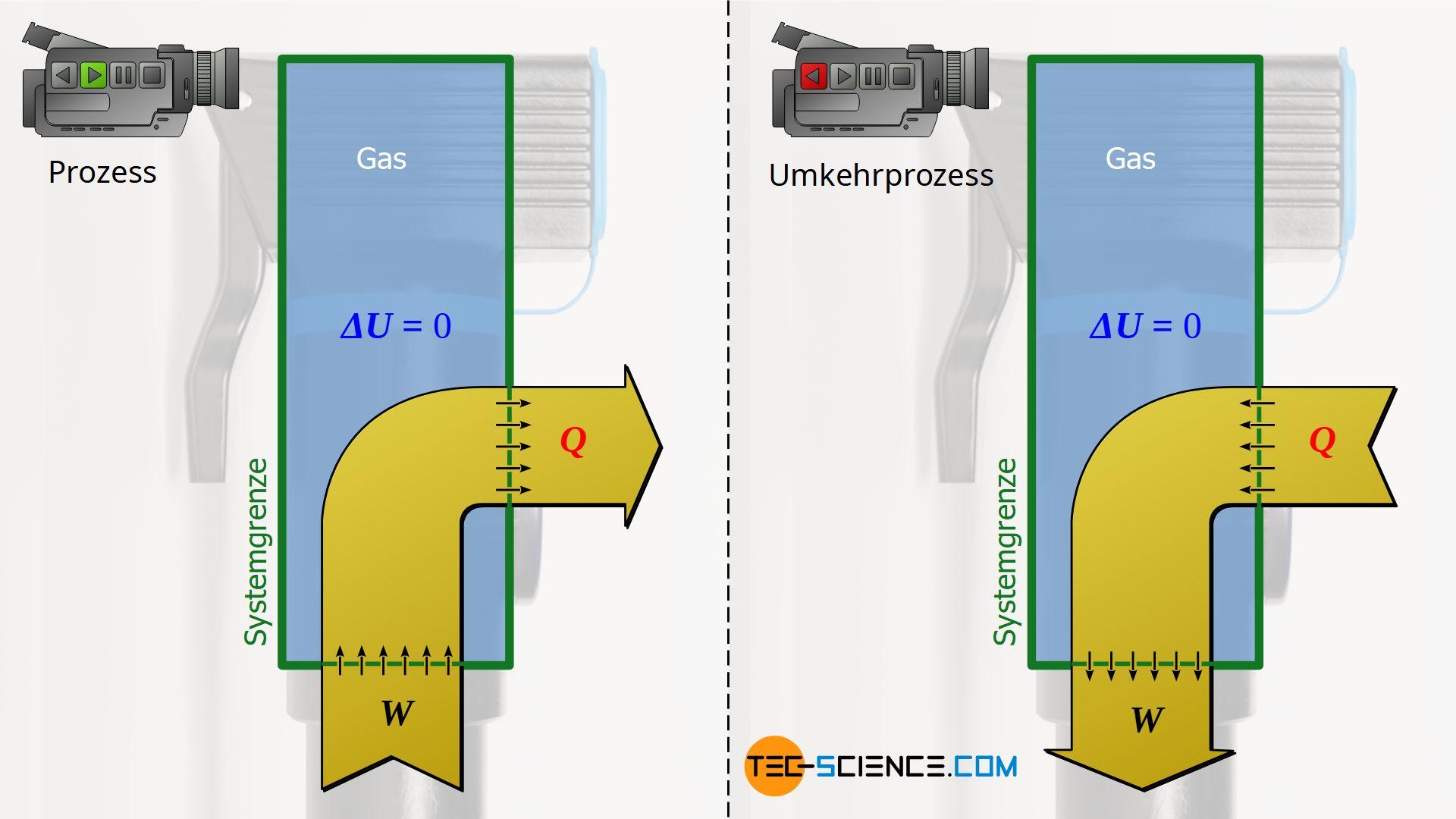 Isotherme Kompression unter Wärmeabfuhr / Isotherme Expansion unter Wärmezufuhr