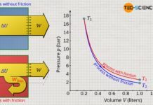 Expansion of a gas in an adiabatic system with and without dissipation of energy (friction)