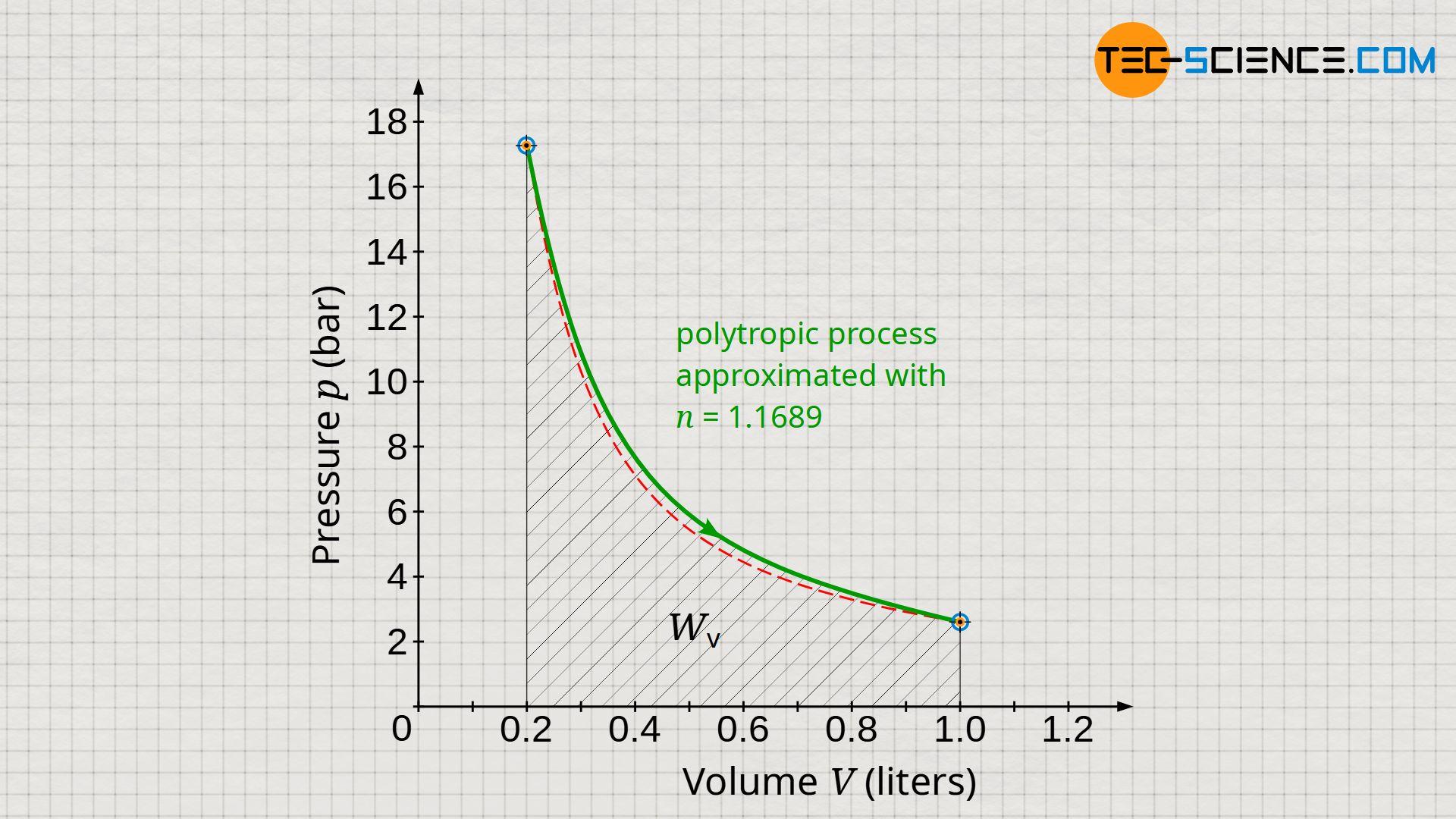 Pressure-volume work of the polytropic process