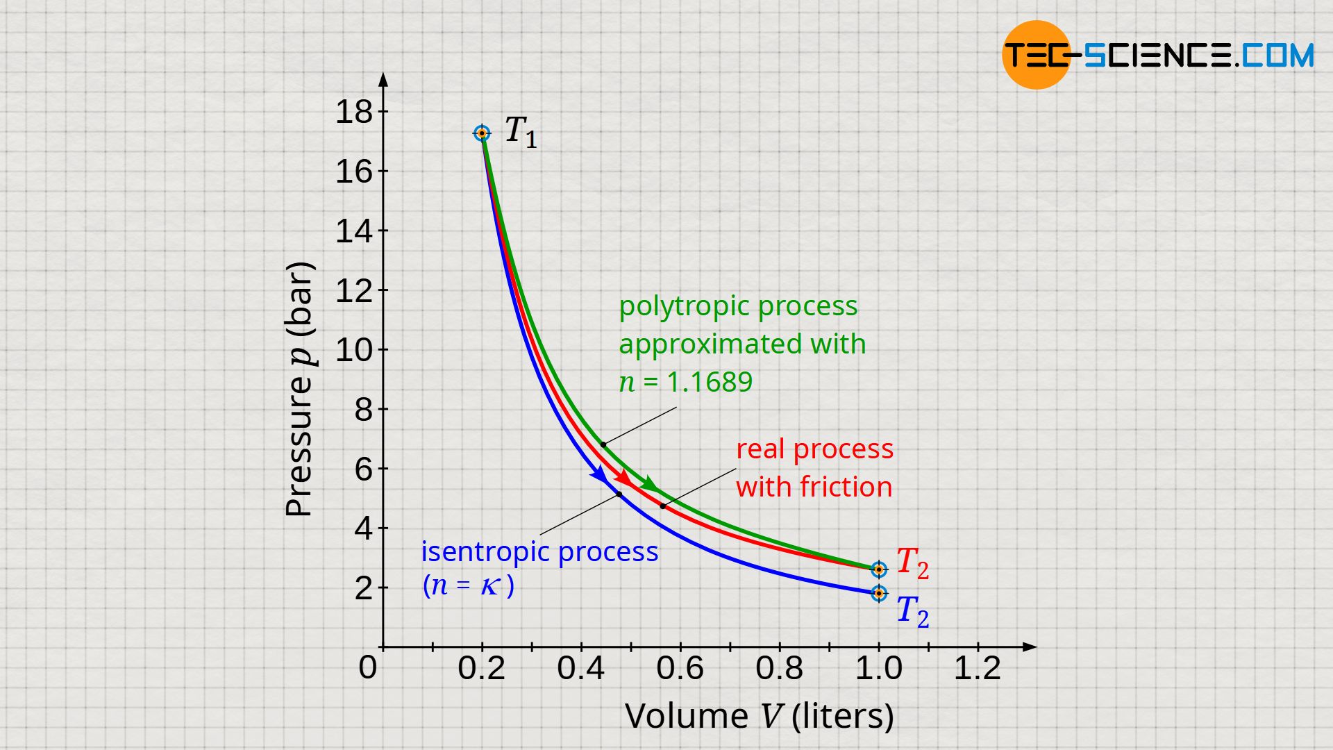 Polytropic process approximated to the frictional process
